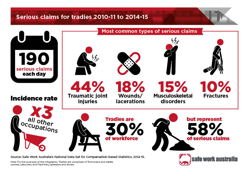 Tradies Health Month August 2017 Safety Australia Group